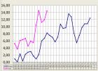 График среднесуточной температуры наружного воздуха апрель 2014 - май 2014